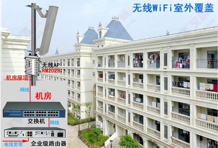 艾威RM2028 室外覆盖 bwin体育保险投注WiFi室外覆盖