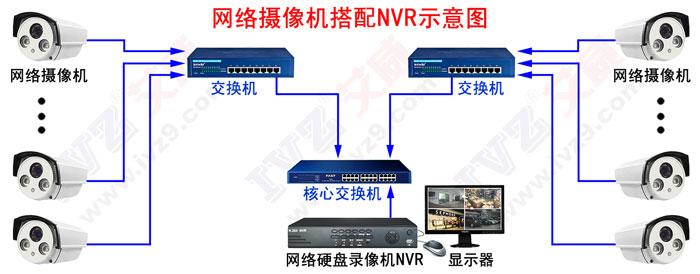 网络摄像机连接硬盘录像机NNR