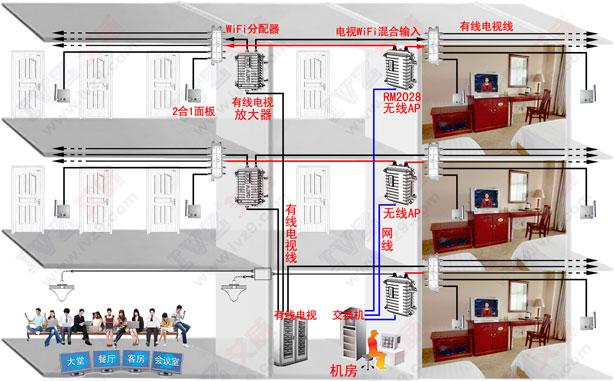 电视WiFi覆盖方案特点: 1、同层每个房间WiFi信号属同一AP同一信道,无同频干扰。 2、电视WiFi二合一面板天线直达房间,WiFi信号无需穿墙,房间信号好。 3、无同频干扰,无线上网速度快,信号覆盖均匀,无死角盲区。 4、有线电视线路重复利用,节省无线覆盖成本,老酒店改造无需破坏装修。 5、二合一面板天线是无源器件,不容易损坏,安装简单,易于维护。 6、采用工业级无线AP运行稳定,AP数量少,故障少,装好后常年不用维护。